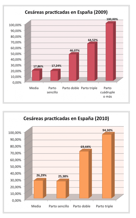 grafico sobre las cesareas en España
